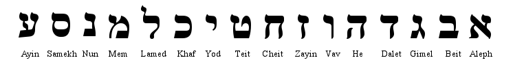 hebrew alphabet - ayin to aleph